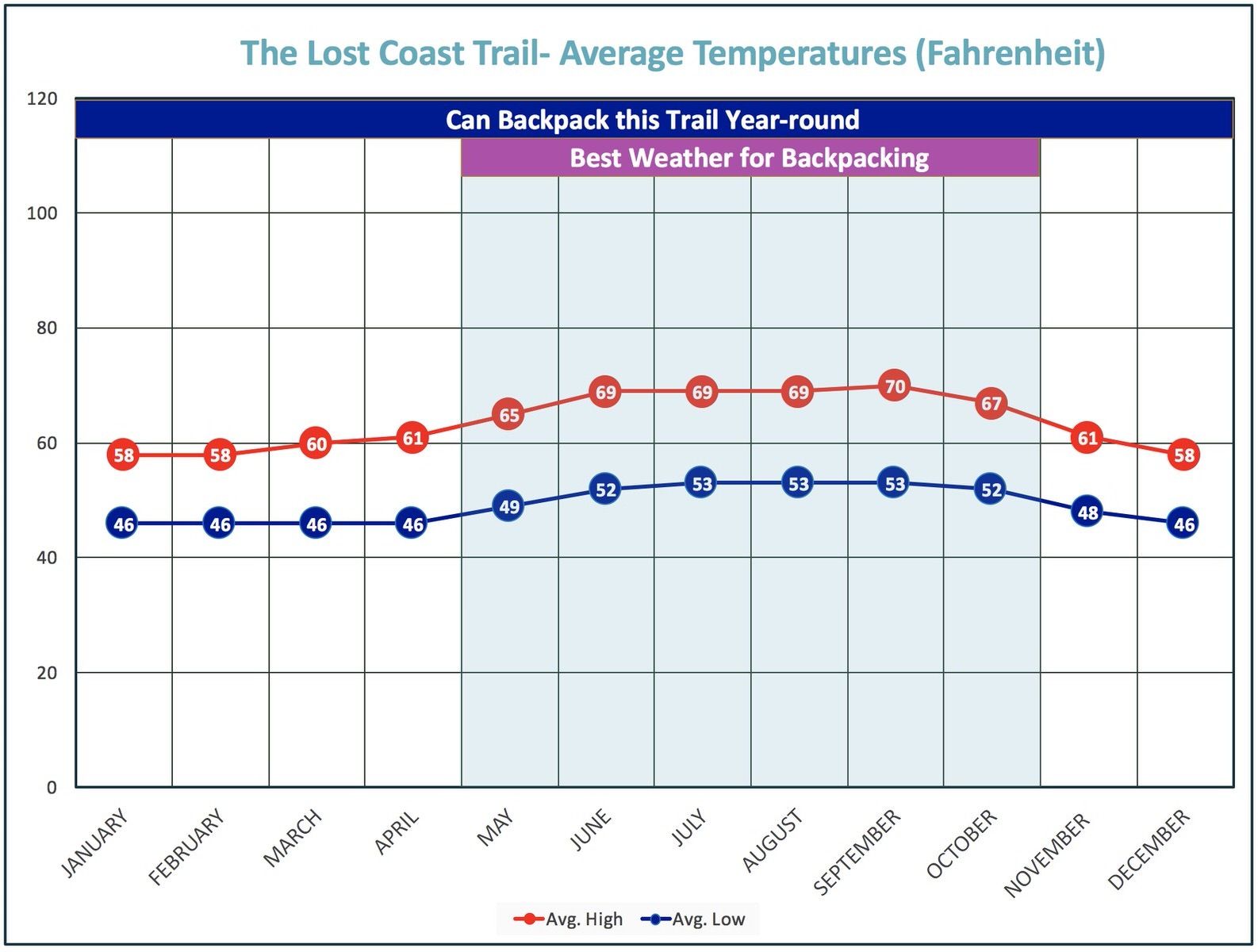 This plot shows typical Lost Coast weather temperatures.