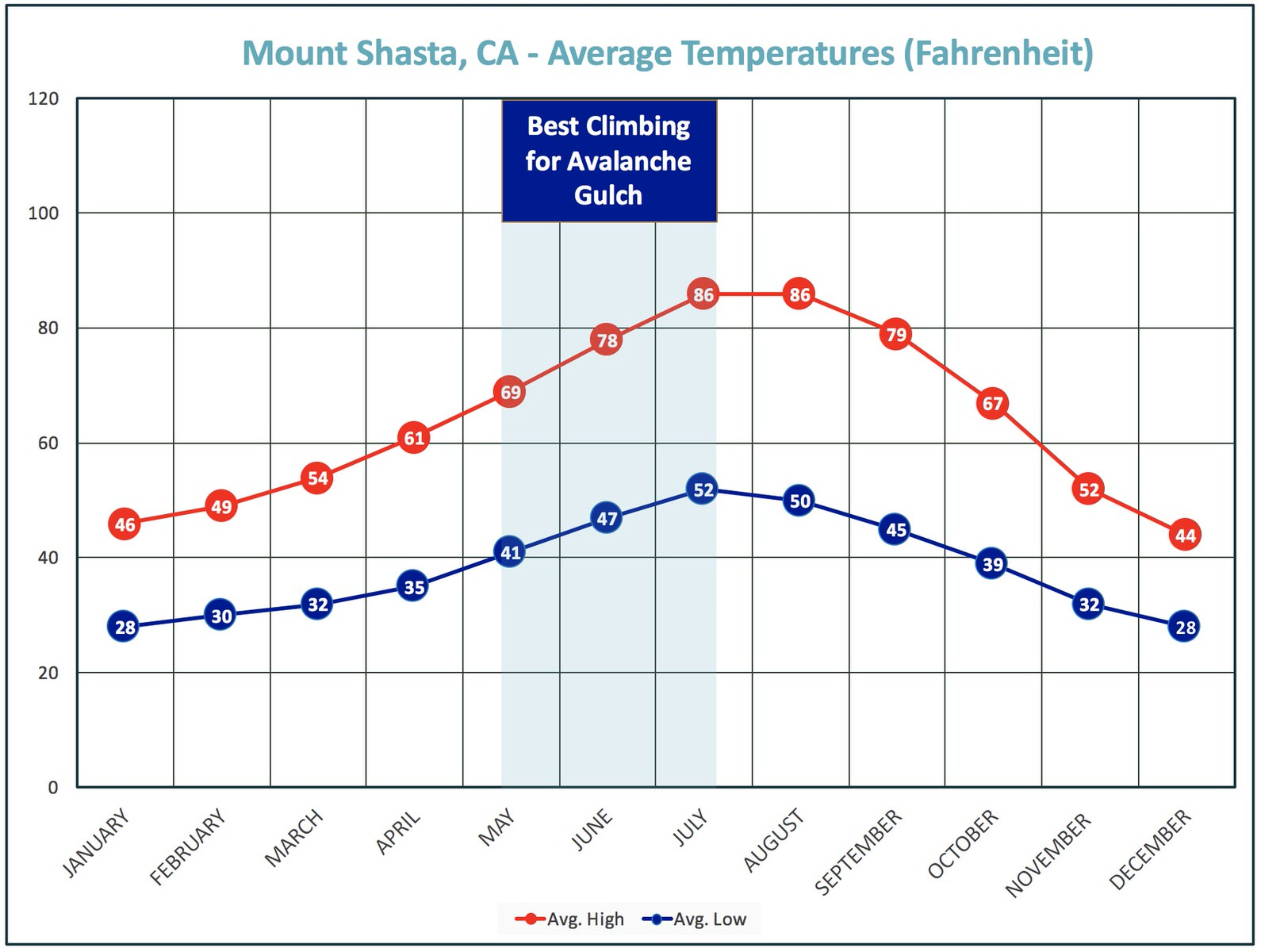 Always be prepared for rapid weather change on Mt. Shasta.