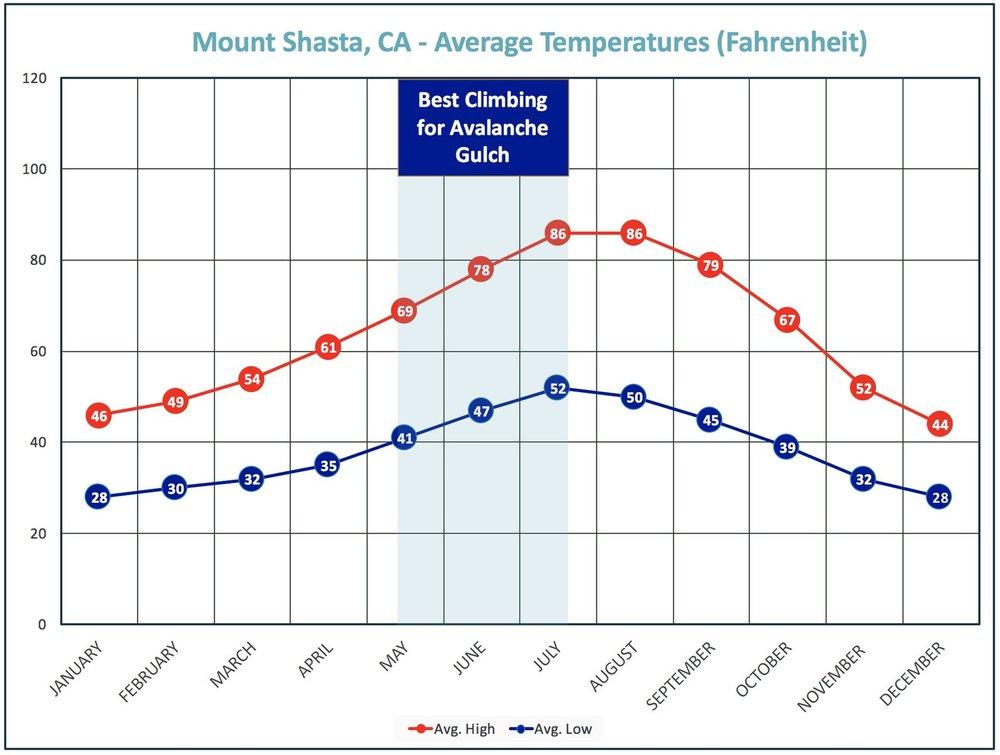 Always be prepared for rapid weather change on Mt. Shasta.