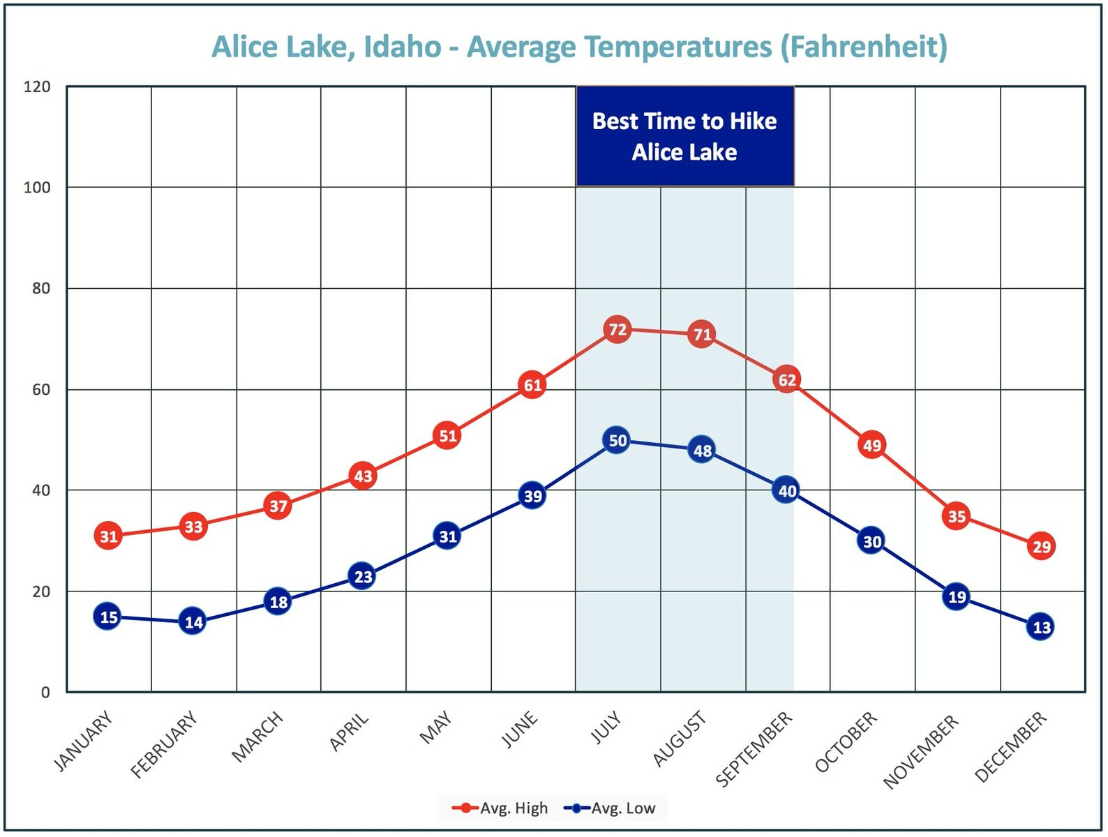 Best time to go to Alice Lake based on temperatures.