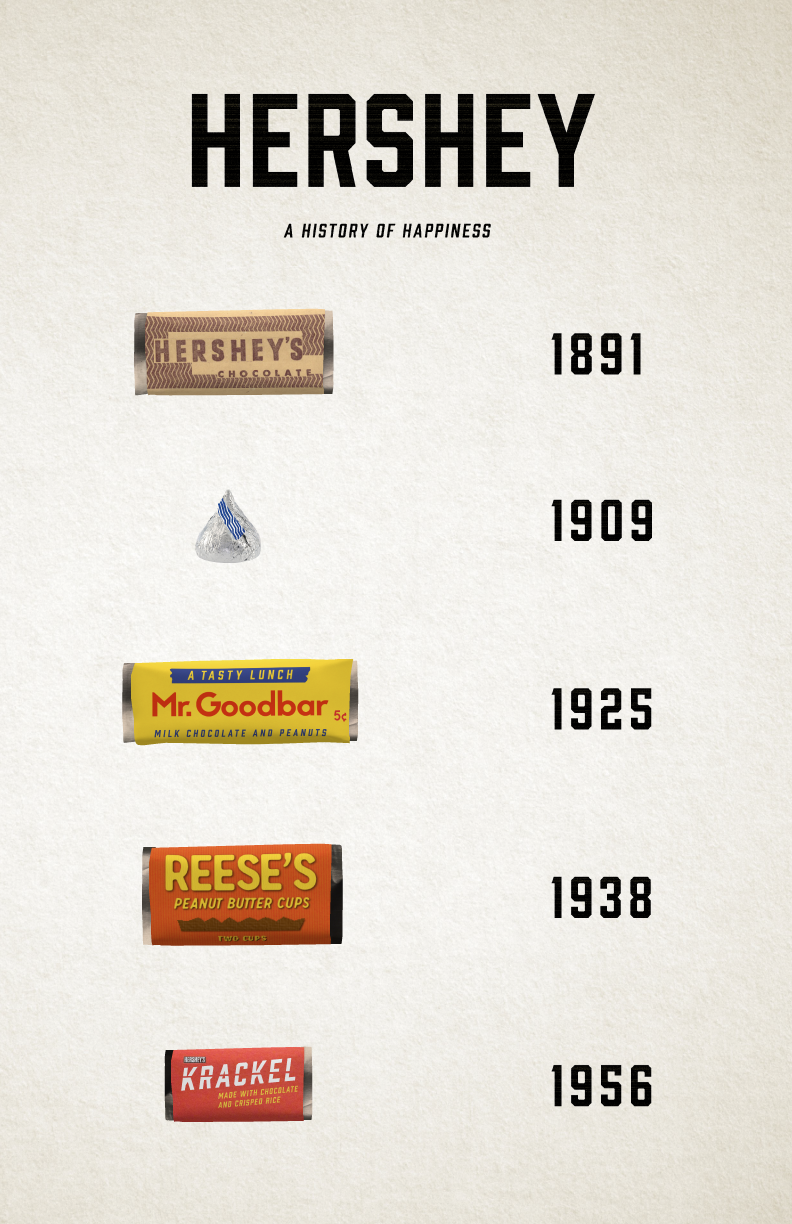 Packaging redesign for the History of Happiness campaign.