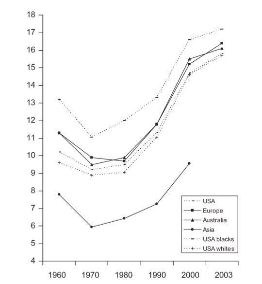 Twinning Rates in the  USA, Europe, Australia and Asia. From Hoekstra et al. Dizygotic Twinning.  Human Reproduction Update  2007.14; 37-47.