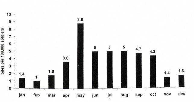 Snakebites in the IDF. Average incidence per month, 1993-1997. FromHaviv, J, et al .  Field treatment of snakebites in the Israel Defense Forces.   Public Health Rev  1988; 26:24-256.