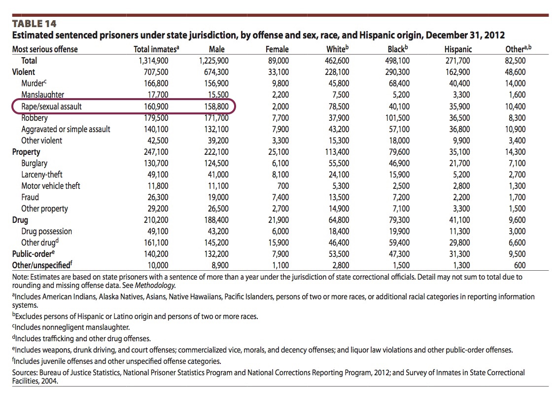 US. Department of Justice. Office of Justice Programs, Bureau of Justice Systems.   Prisoners in 2013  .