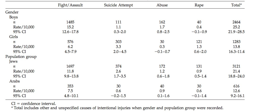 Causes of Intentional Injury by Gender and Population. From Gofin, R. et al. Intentional Injuries Among the Young; Presentation to Emergency Rooms, Hospitalization and Death in Israel.     Journal of Adolescent Health    2000:27:433-44.