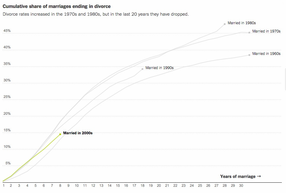 Divorce rates in the US. Source:   The New York Times  .