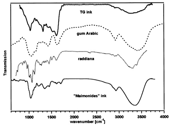 Spectroscopy results of the ink from a Dead Sea Scroll (1QHa) marked as TG ink, compared with Gum Arabic, Gum Rasdsiana and ink prepared according to Maimonides' recipe.  From Ira Rabin, Oliver Hahn, Timo Wolff, Admir Masic and Gisela Weinberg.  On the Origin of the Ink of the Thanksgiving Scroll  (1QHodayot).  Dead Sea Discoveries,  2009: 16 (1)97-106.