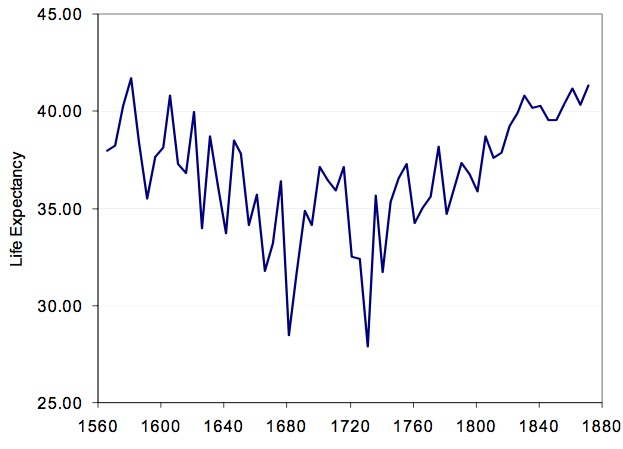 Life Expectancy (at birth) in England 1540 -1870. From Wrigley, E.A., and R.S. Schofield.The Population History of England 1541-1871: A Reconstruction Harvard University Press,1981.