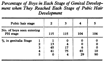 From Marshall A. Tanner JM. Variations in the pattern of pubertal changes in boys.   Archives of Disease in Childhood   1970. 45: 13-25.