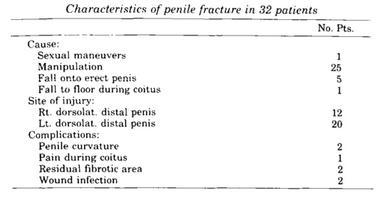 Asgari, MA. Hosseini, SY. Safarinejad, MR. et al. Penile  Fractures: Evaluation, therapeutic approaches and long-term results.   The Journal of Urology   1995: 155; 148-149.