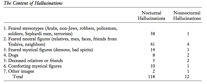 From Greenberg D. Brome, D.  Nocturnal Hallucinations in Ultra-orthodox Jewish Israeli Men.  Psychiatry  2001. 64 (1); 81-90.