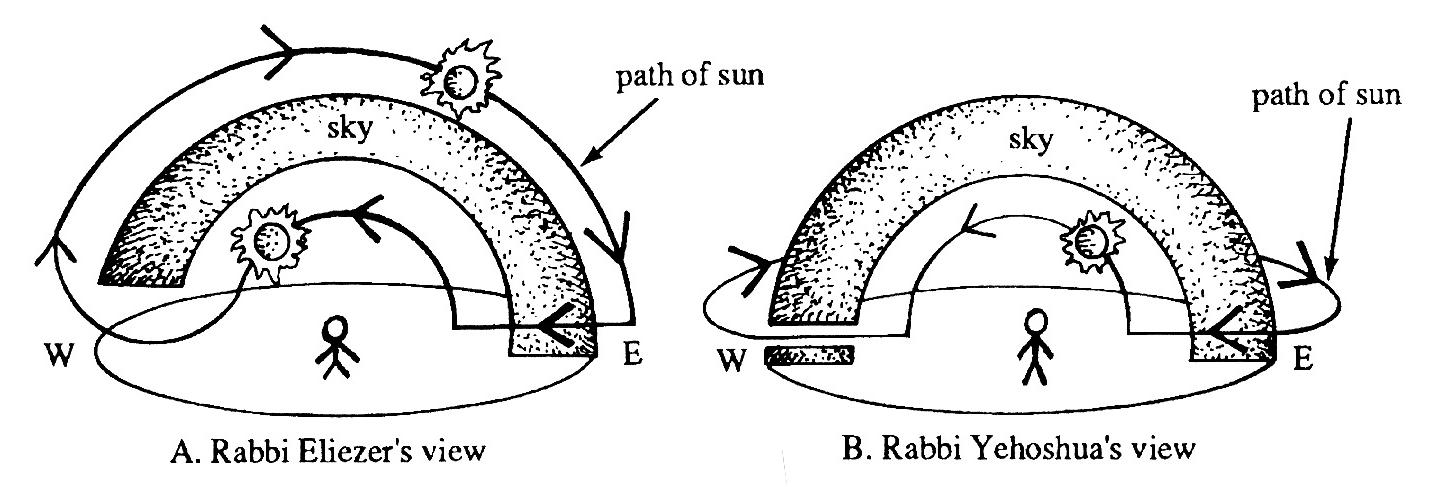 From Judah Landa.  Torah and Science . Ktav 1991. p66.