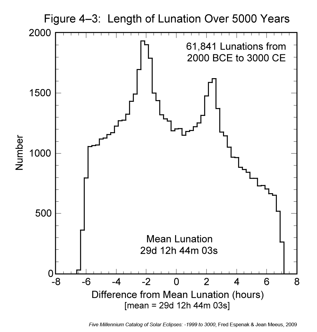 Length of lunation over 5,000 years.png