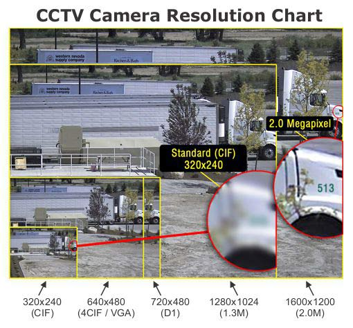 An image of the comparison between analogue, 1.3 and 2mp cameras