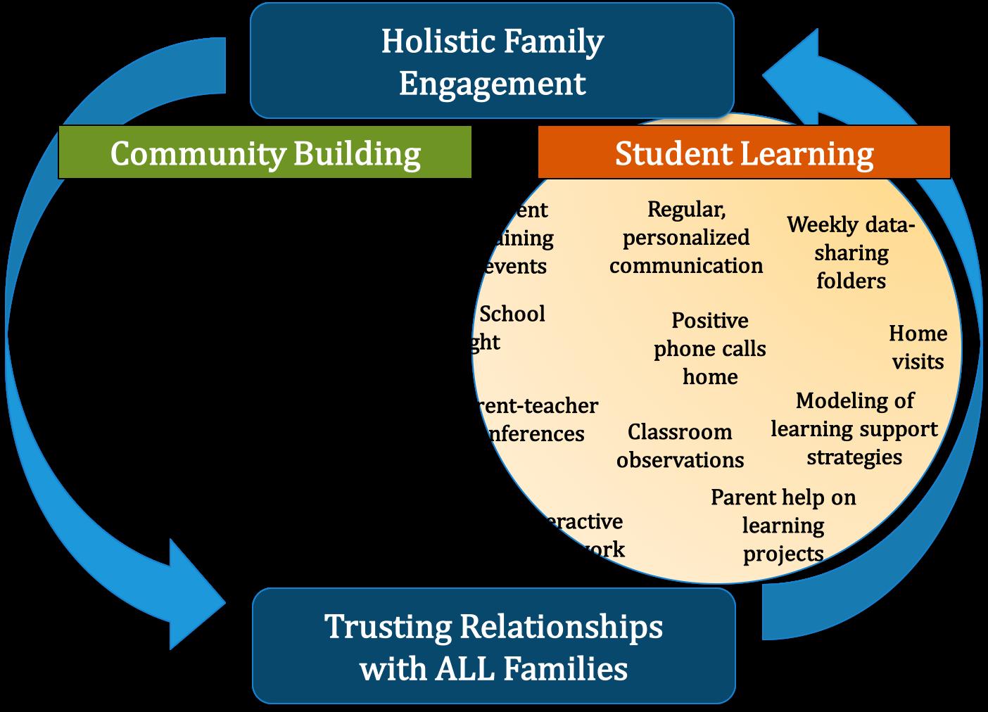 Holistic FE Chart.png