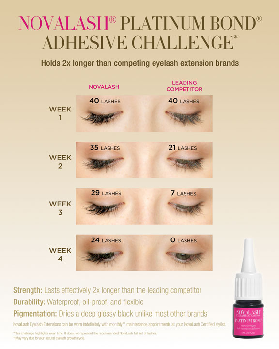 Novalash adhesive challenge