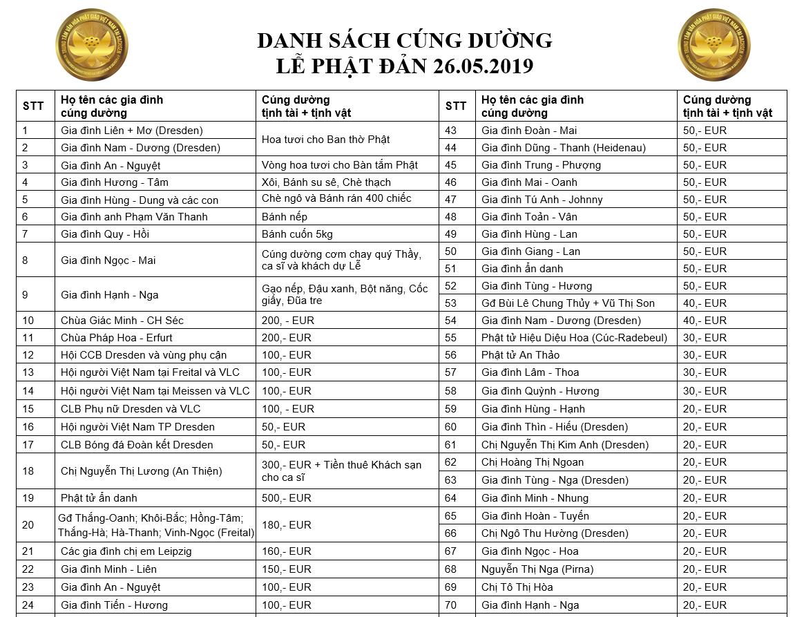 Danh sach cung duong Le Phat Dan 260519 H1.png