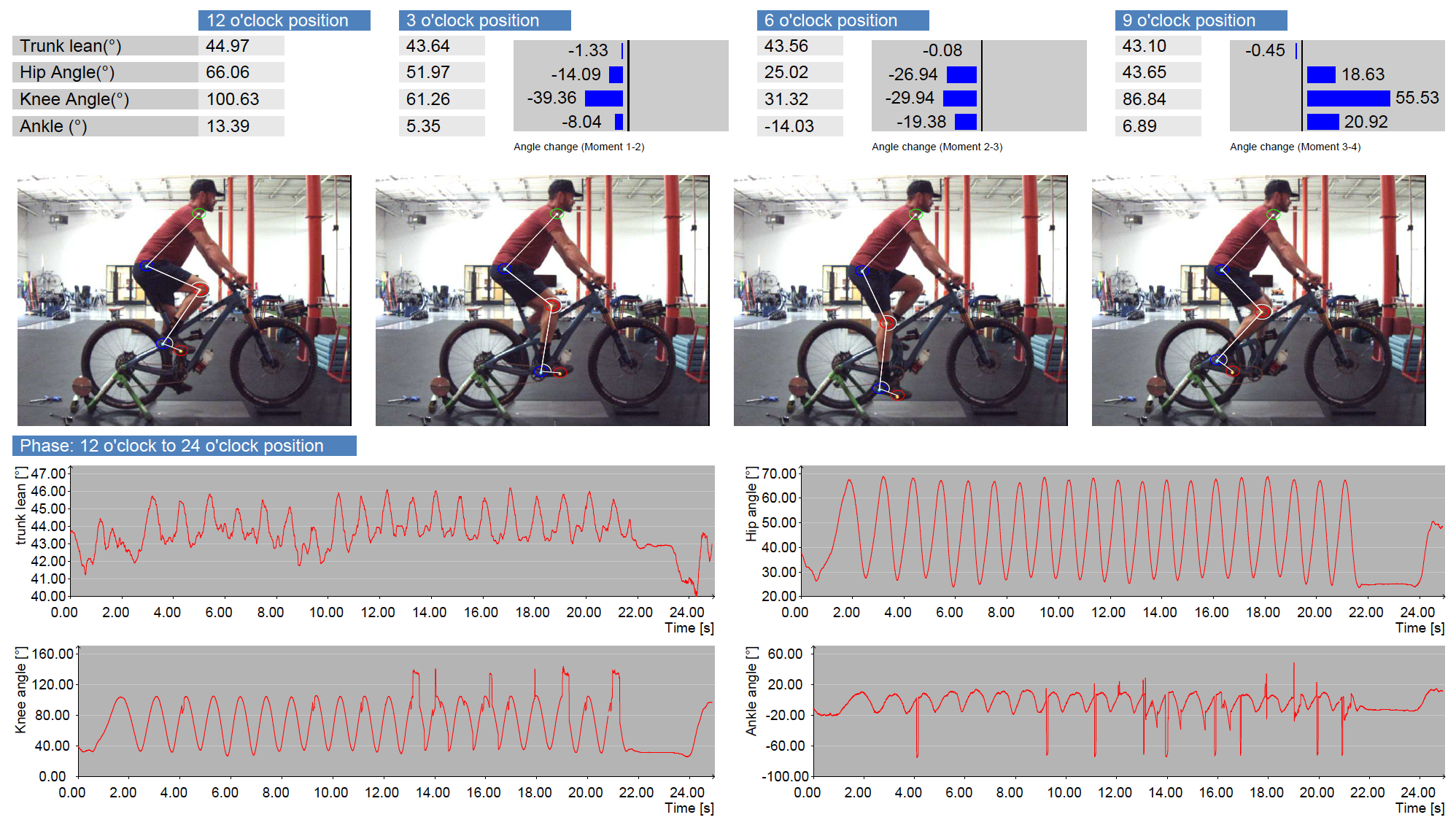 """These squiggly lines show that there is is of course some variance in my knee flexion angles, even on the trainer. You should expect much higher variance while riding on the trail. This is why setting up your suspense to keep your knee in the """"safe"""" zone of 30-35 degrees of flexion at the bottom of the pedal stroke is so important."""