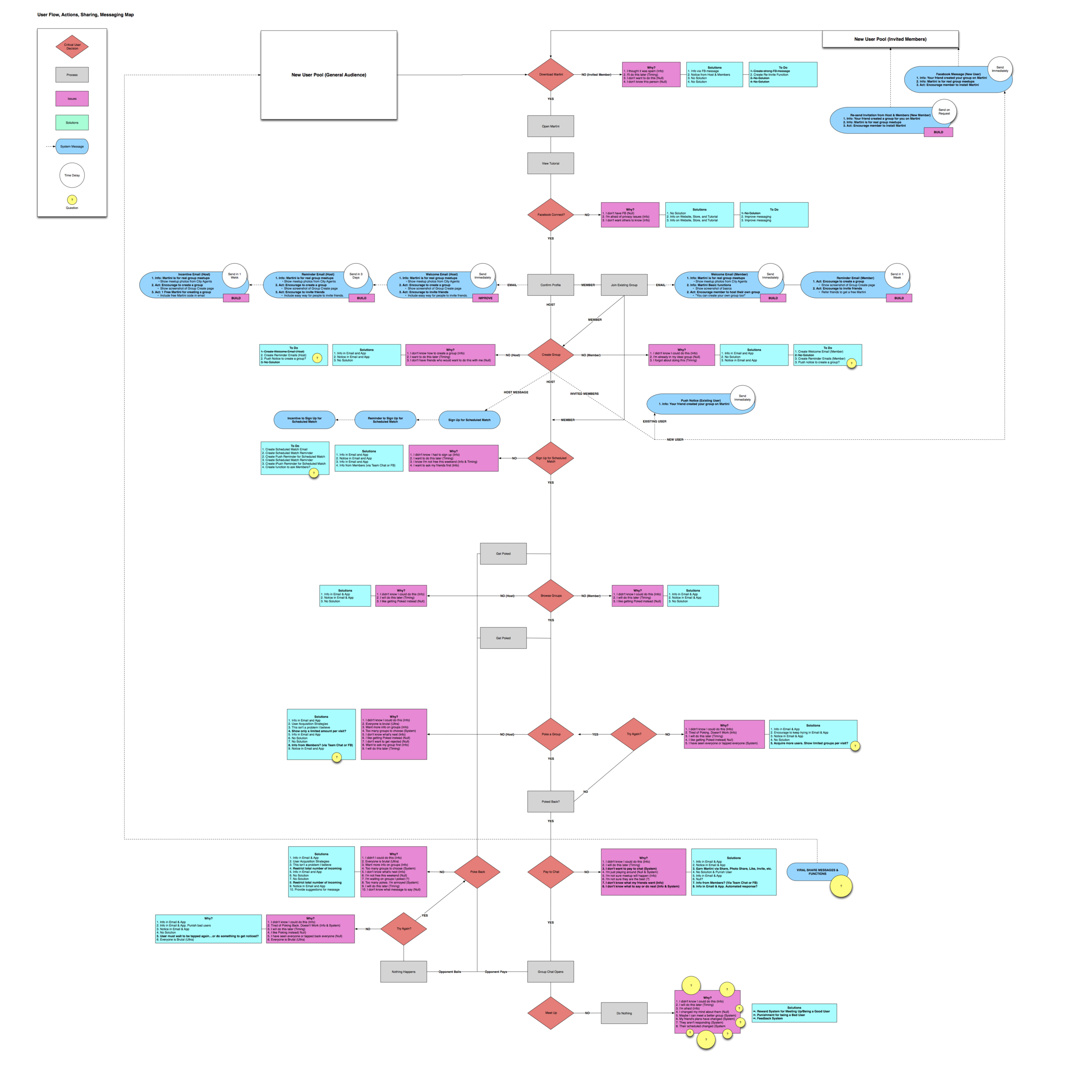 MARTINI User & System Process Map