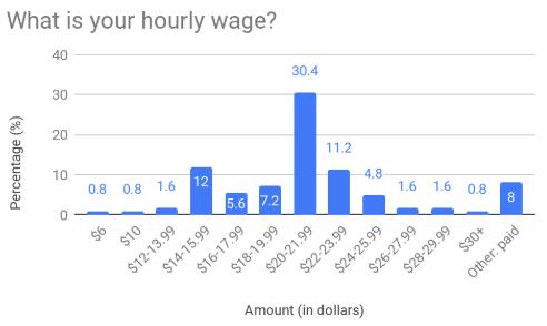 Pregunta # 1: ¿Cuál es su salario por hora?