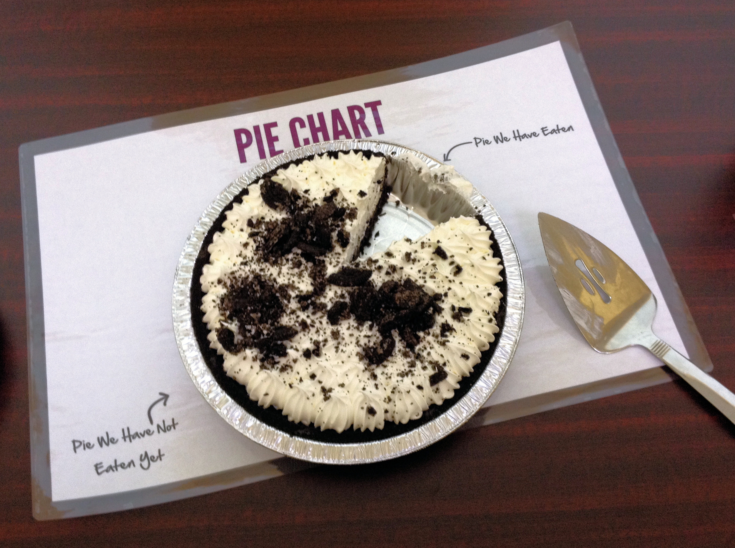 "An actual ""pie chart!"""