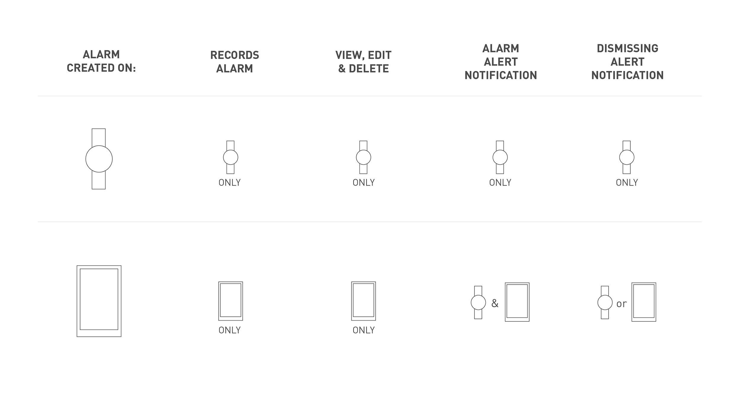 Alarm notification system