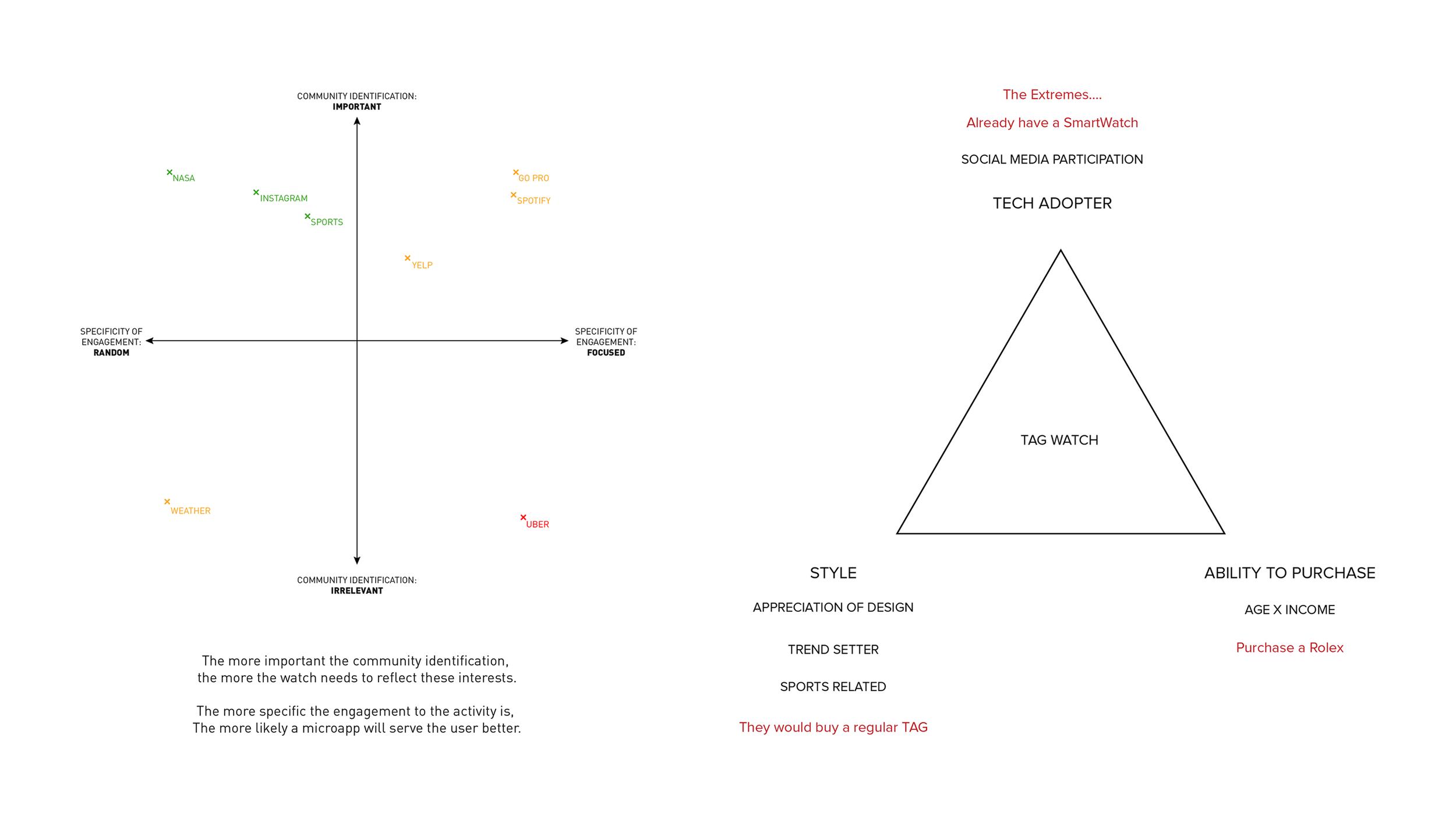 User mindset diagrams