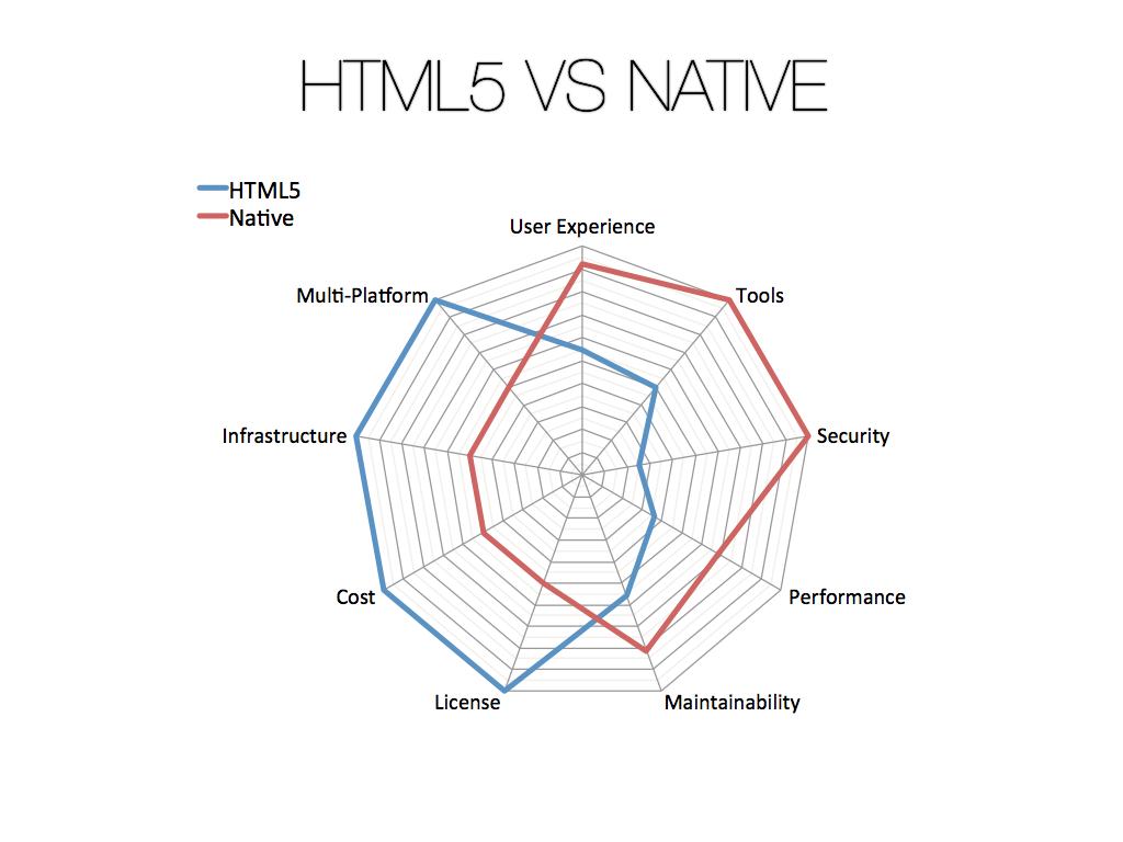 04-HTML5-vs-Native.008