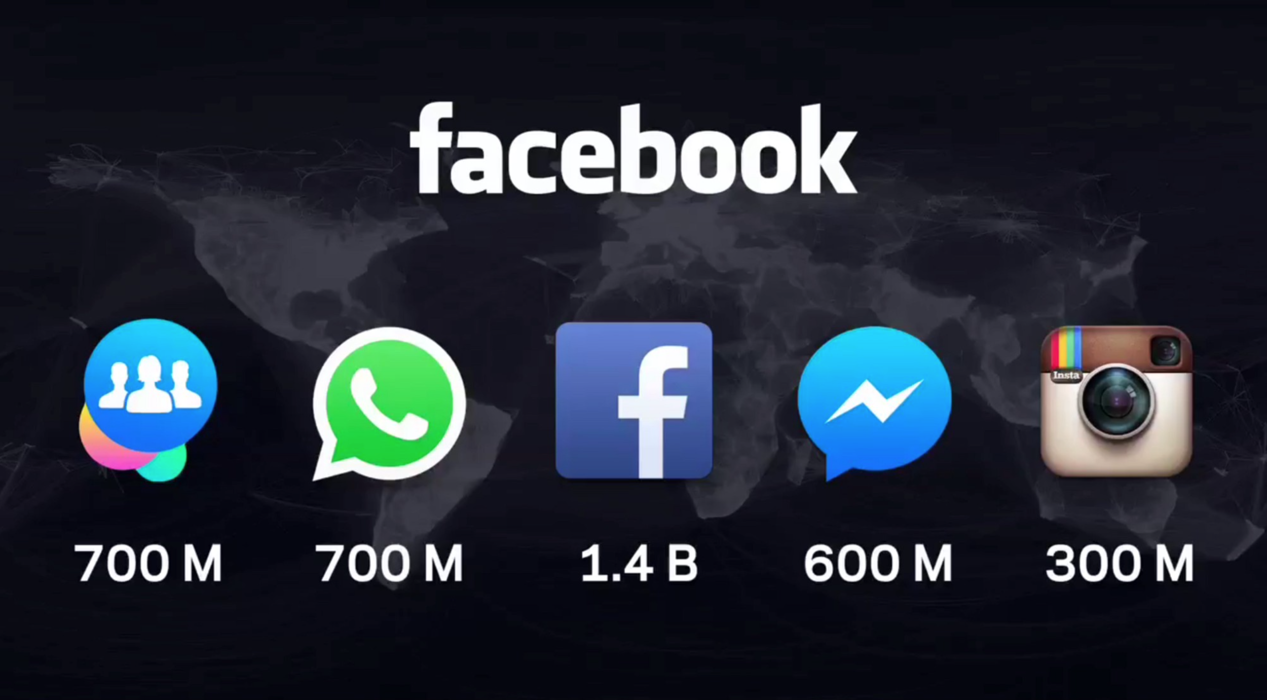 Facebook Family of Apps 2015 F8