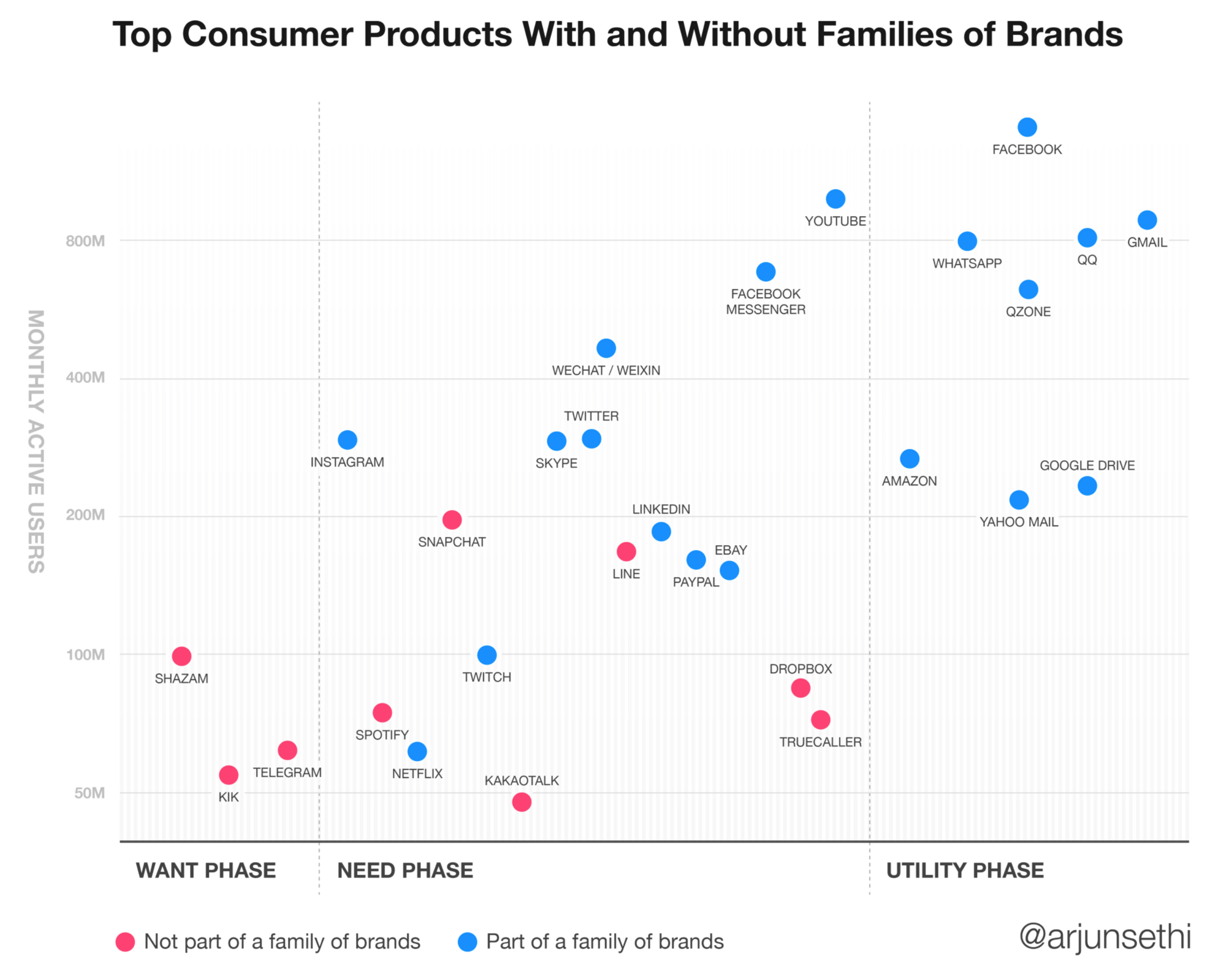 Consumer Products With Large Audiences