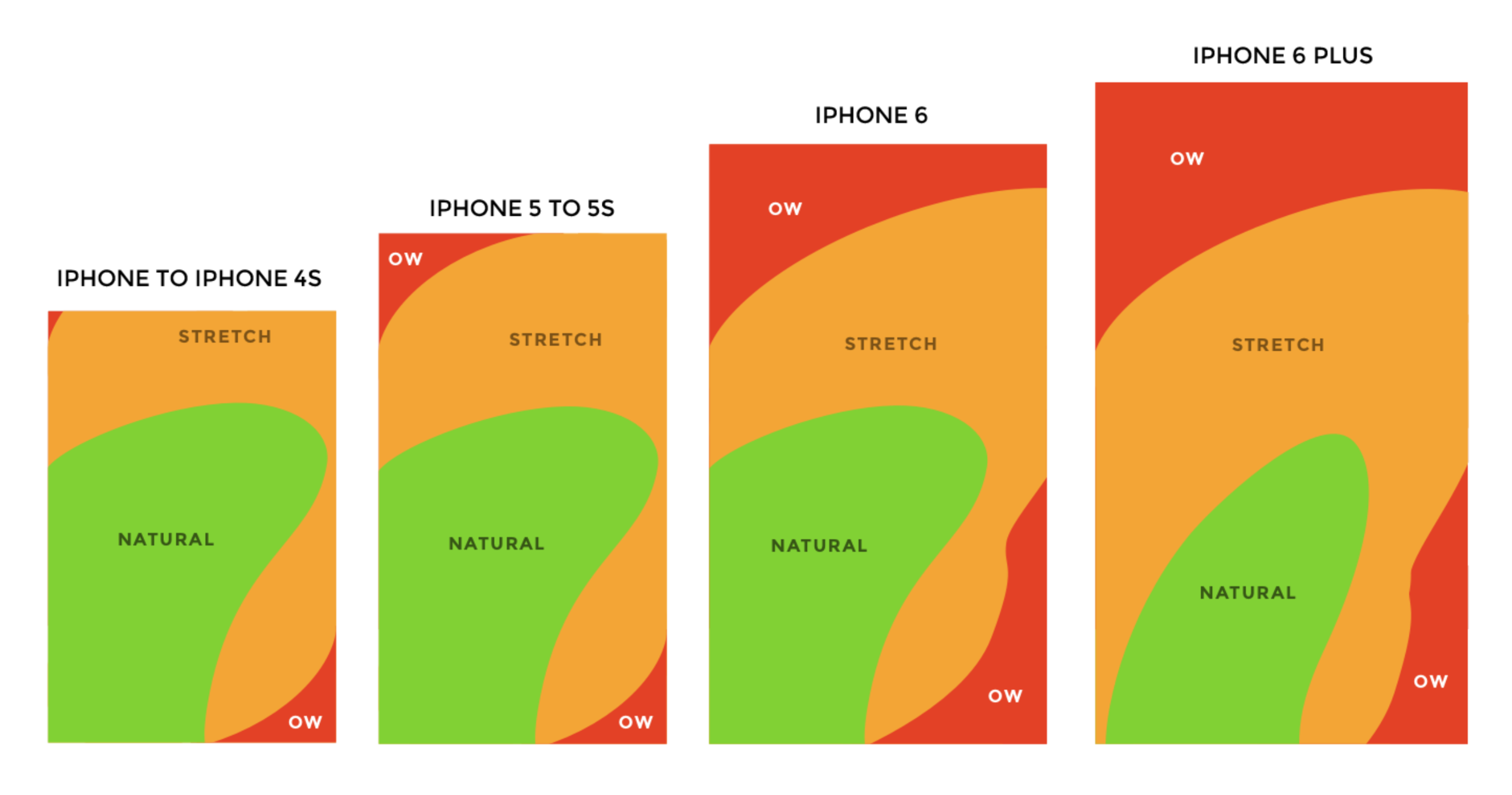 2.1. Thumb zones. According to ' How to design for thumbs in the Era of Huge Screens ' observation by Scott Hurff