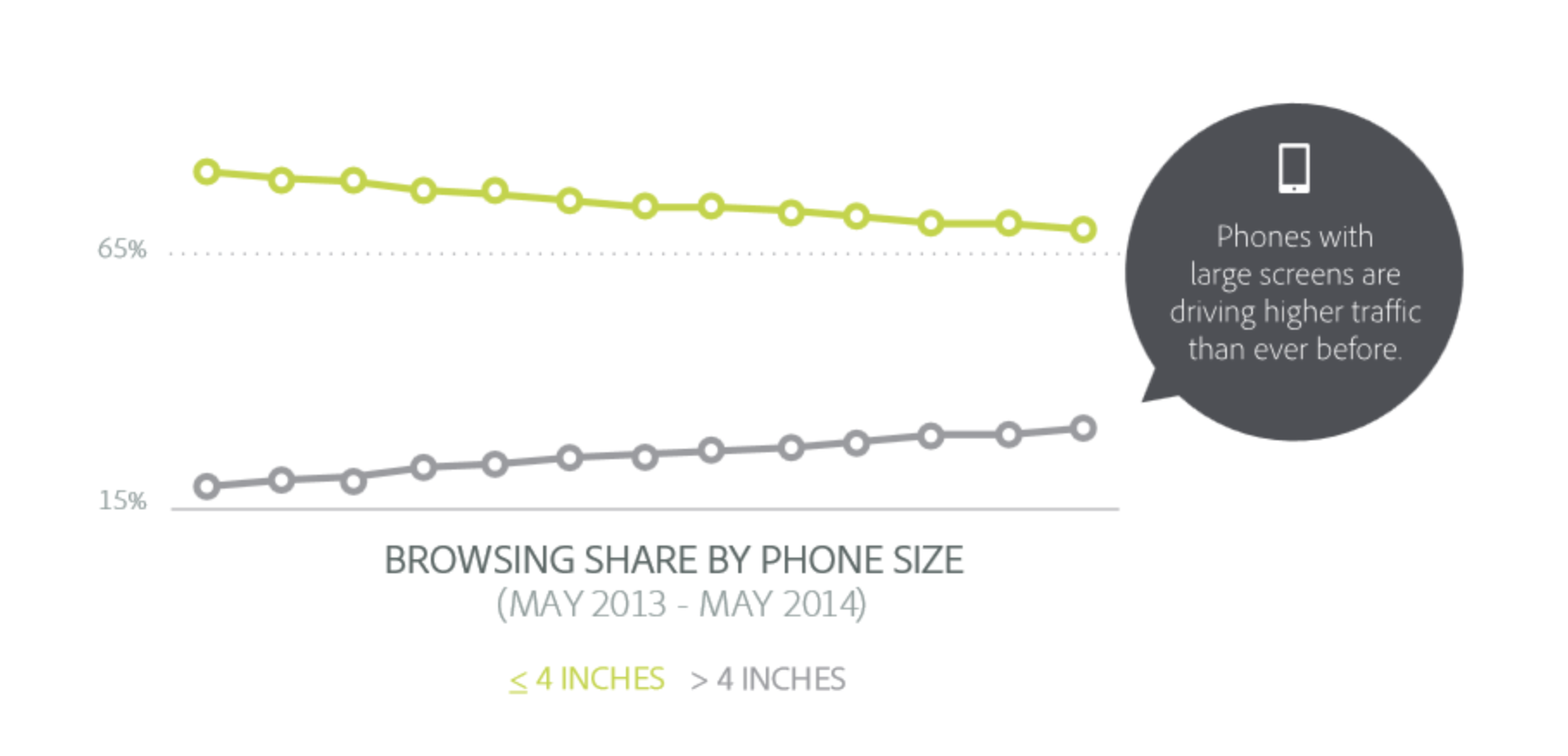 2.2. Screen size and browsing share by phone size. According to Adobe Digital Index, 2014