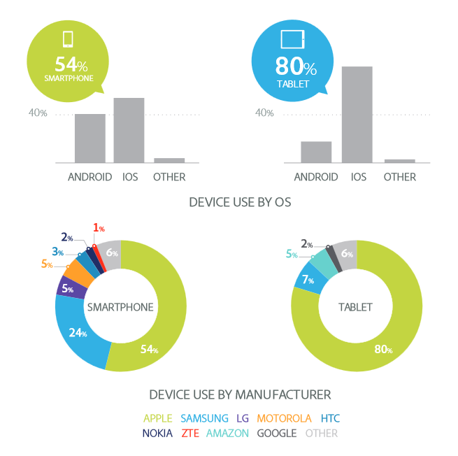 6.1. Total domination of Apple devices on the browsing. According to  Adobe Digital Index, 2014