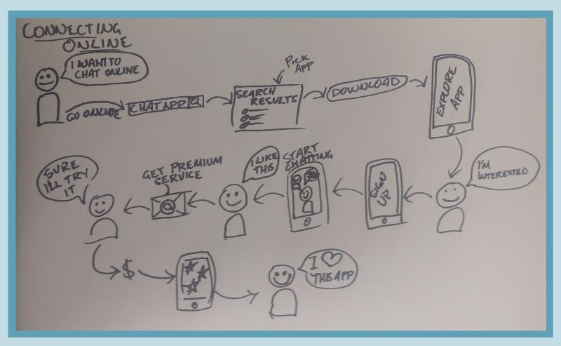 Example Customer Journey sketch
