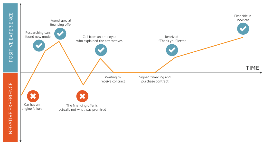 Example Customer Journey supported by data points
