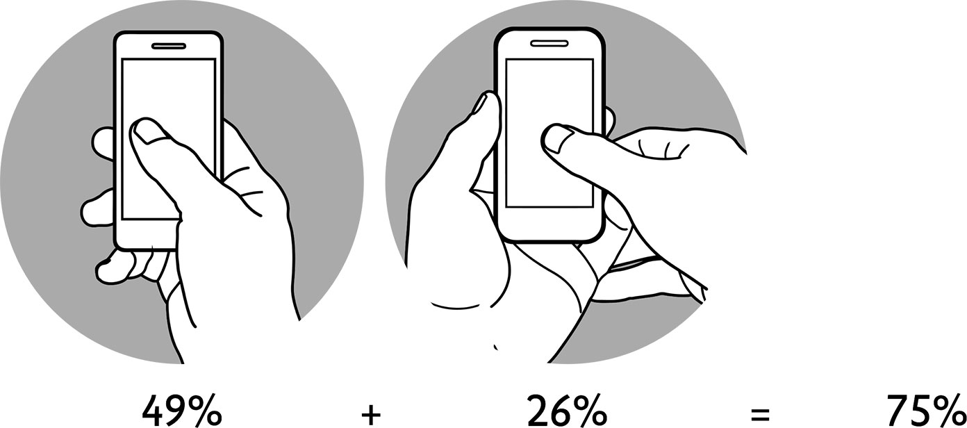 """Though we often refer to """"finger-friendly"""" designs, the thumb does most of the work."""