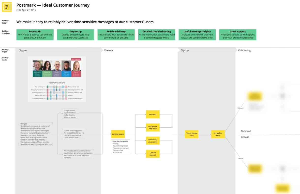 After returning from retreat, I merged persona summaries with our ideal customer journey so we'd have a permanent reference as we began to implement changes.