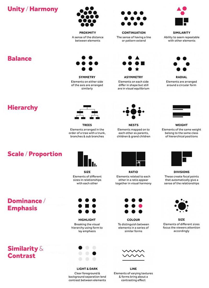 http://visual.ly/6-principles-design