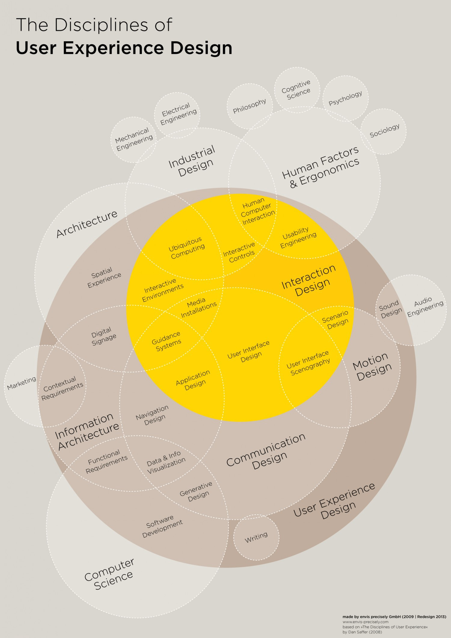 The Disciplines of User Experience , by Dan Saffer