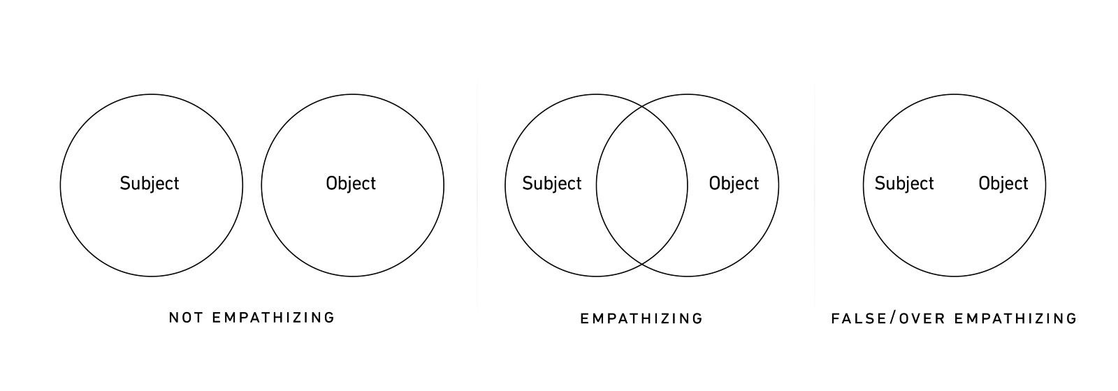 Three state of empathy—resource : UX Magazine