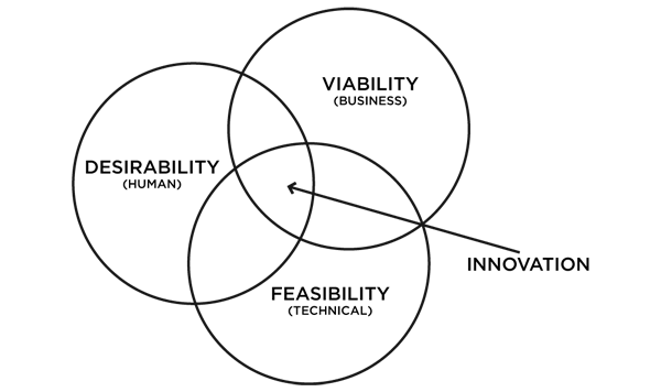 Figure 1. Design Thinking by Tim Brown from IDEO.com