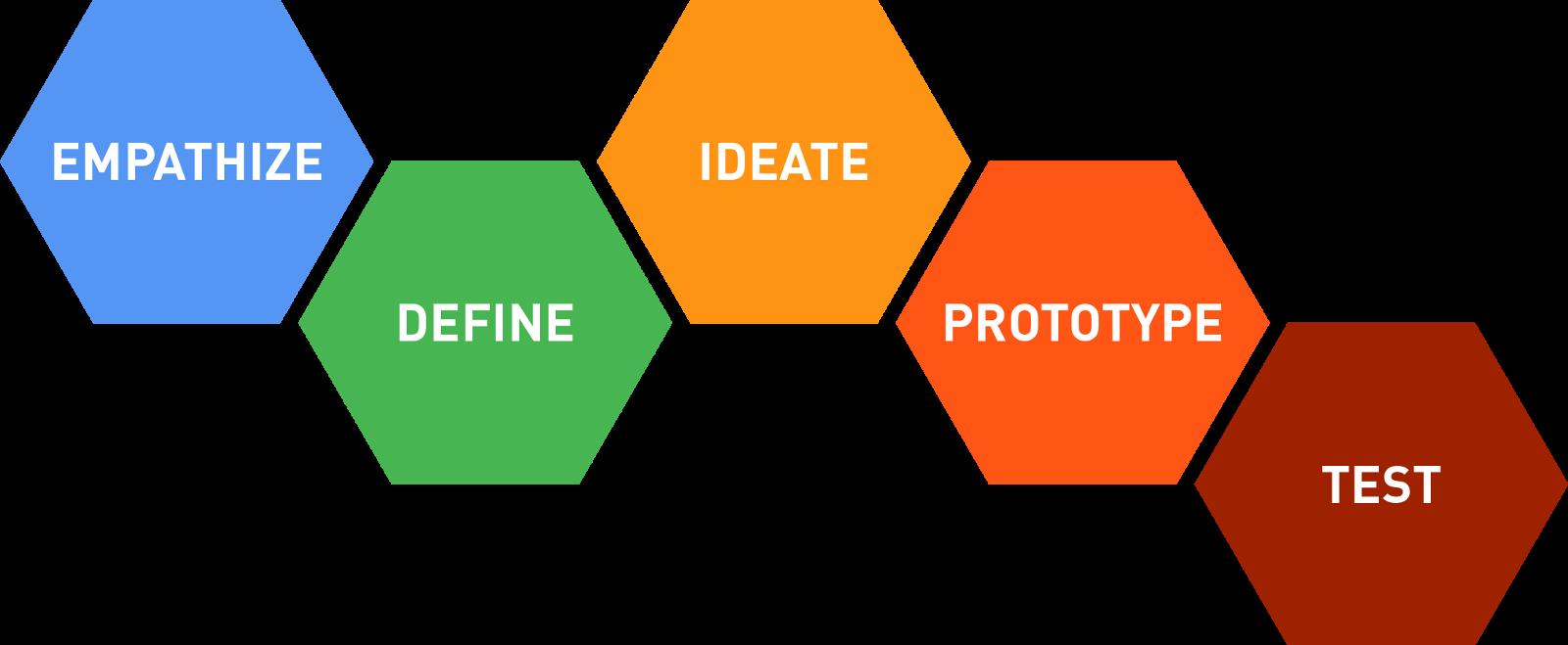 Figure 2. d.School Design Thinking