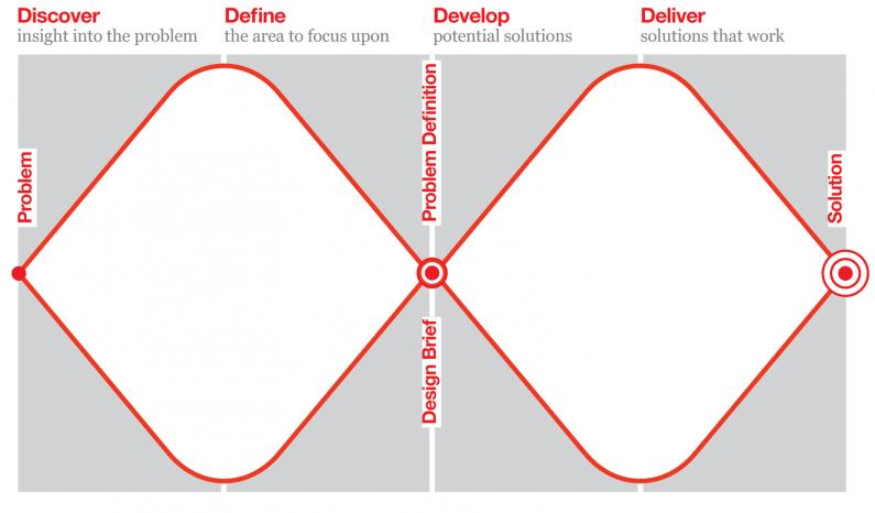 Figure 3. Design Council Double Diamond