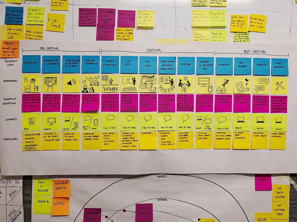 Photo 7. Customer Journey of the concept