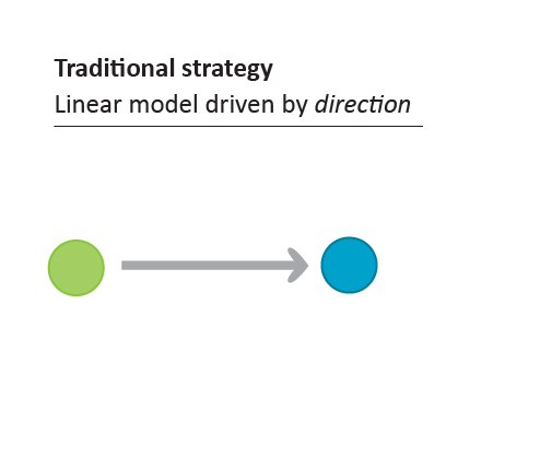 Traditional strategy model