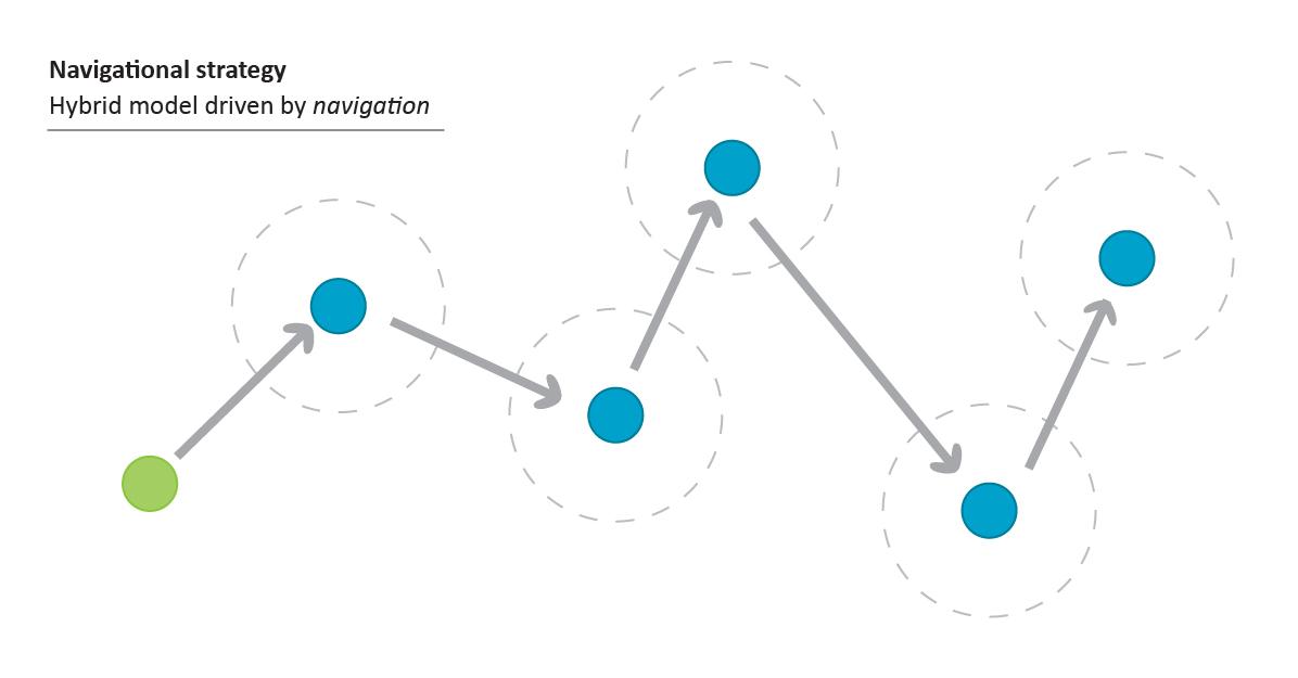 Navigational strategy model