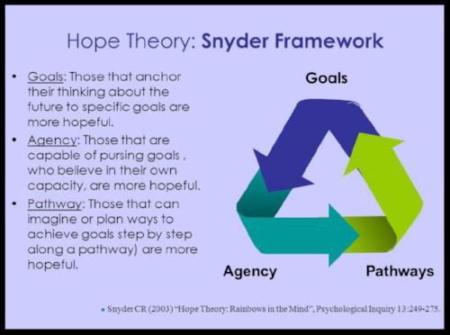 Screen Shot 2017- Hope Theory.png