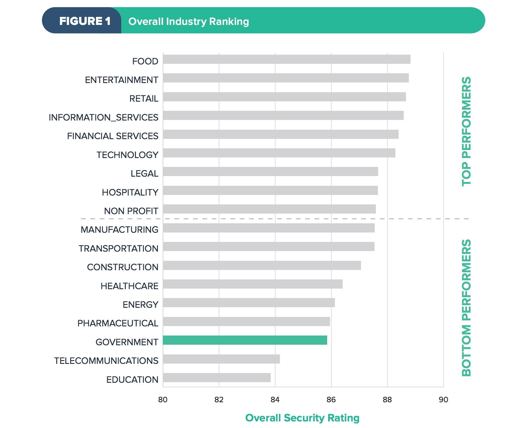 Source: https://cdn2.hubspot.net/hubfs/533449/Images/SecurityScorecard%202017%20Govt%20Cybersecurity%20Report.pdf