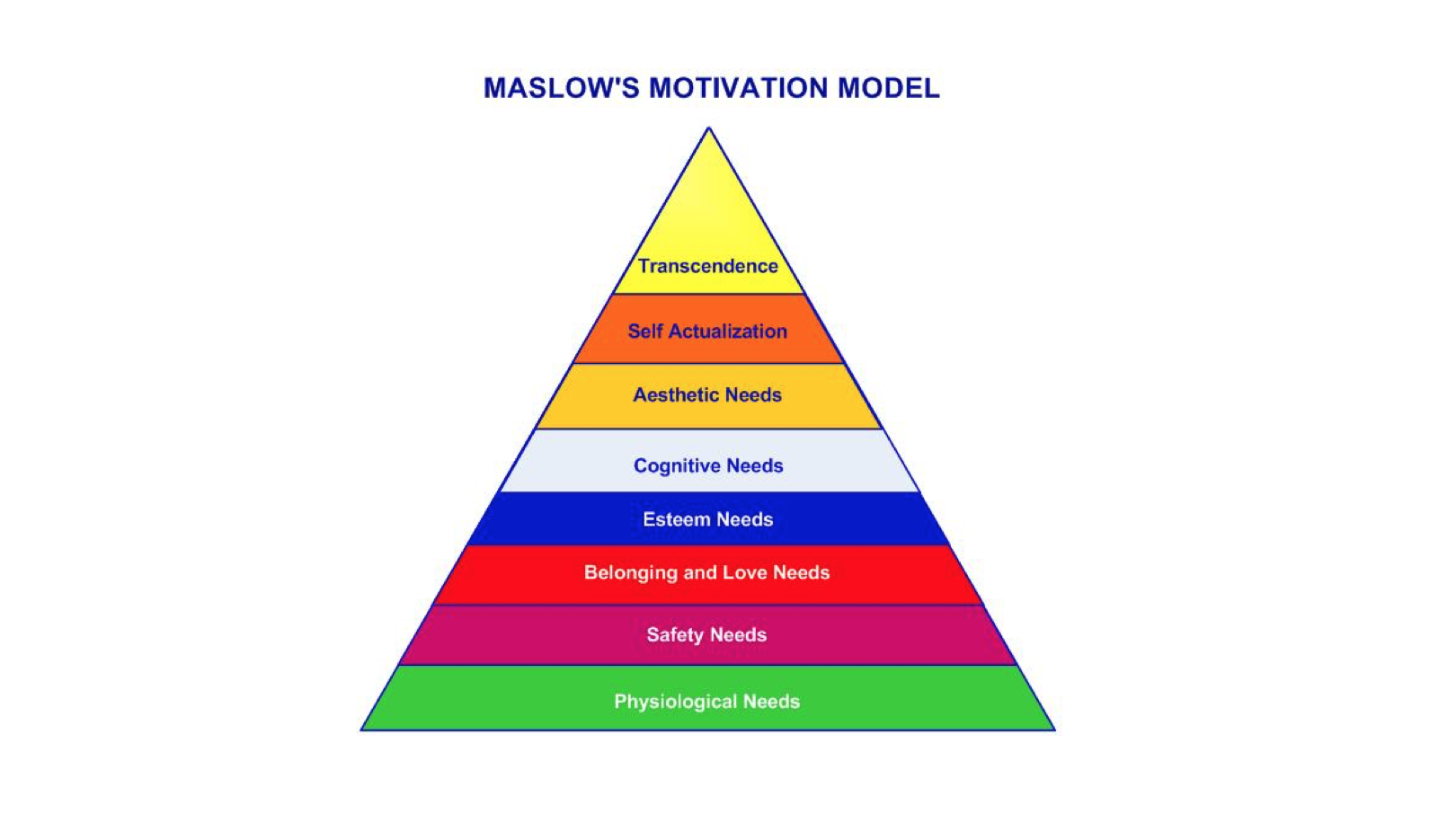 Maslow's model shows us that our most basic needs, eg physiological needs, must be met before other needs can be met. Therefore, before we educate people to expand their minds, shouldn't we make sure that they truly understand what sustains us: fresh air to breathe, nutritious food to eat and a temperature that people can live in.