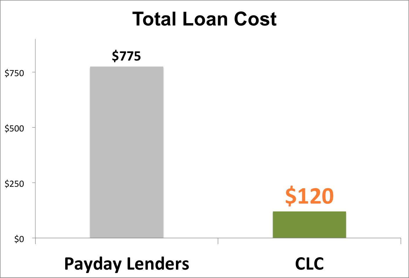 clc-loan-vs-payday-loans.jpg
